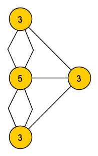 Schema of the seven bridges problem