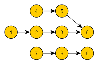 Topologically ordered graph